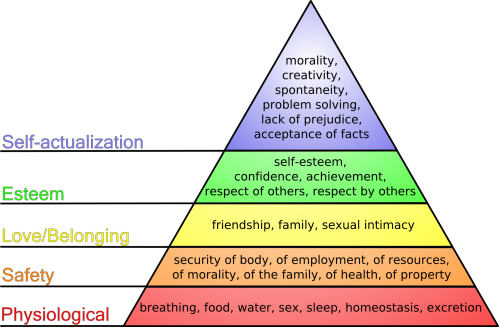 hierarchy of needs. Hierarchy of Needs – an